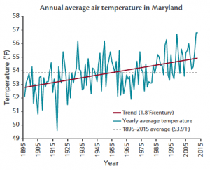 National Climatic Data Center chart showing annual average air temperature in Maryland.